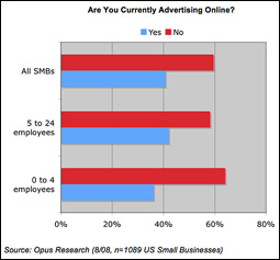 Are You Currently Advertising Online?