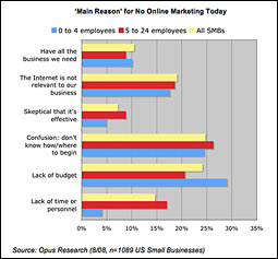 Main Reason for No Online Marketing Today