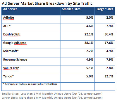 Ad Server Market Share Breakdown by Site Traffic chart