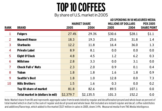 Average Cost Of Coffee At Starbucks Vs Home