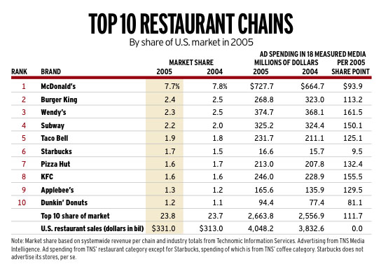 Print Restaurant Advertising Gourment Coffees Breads Push Chains